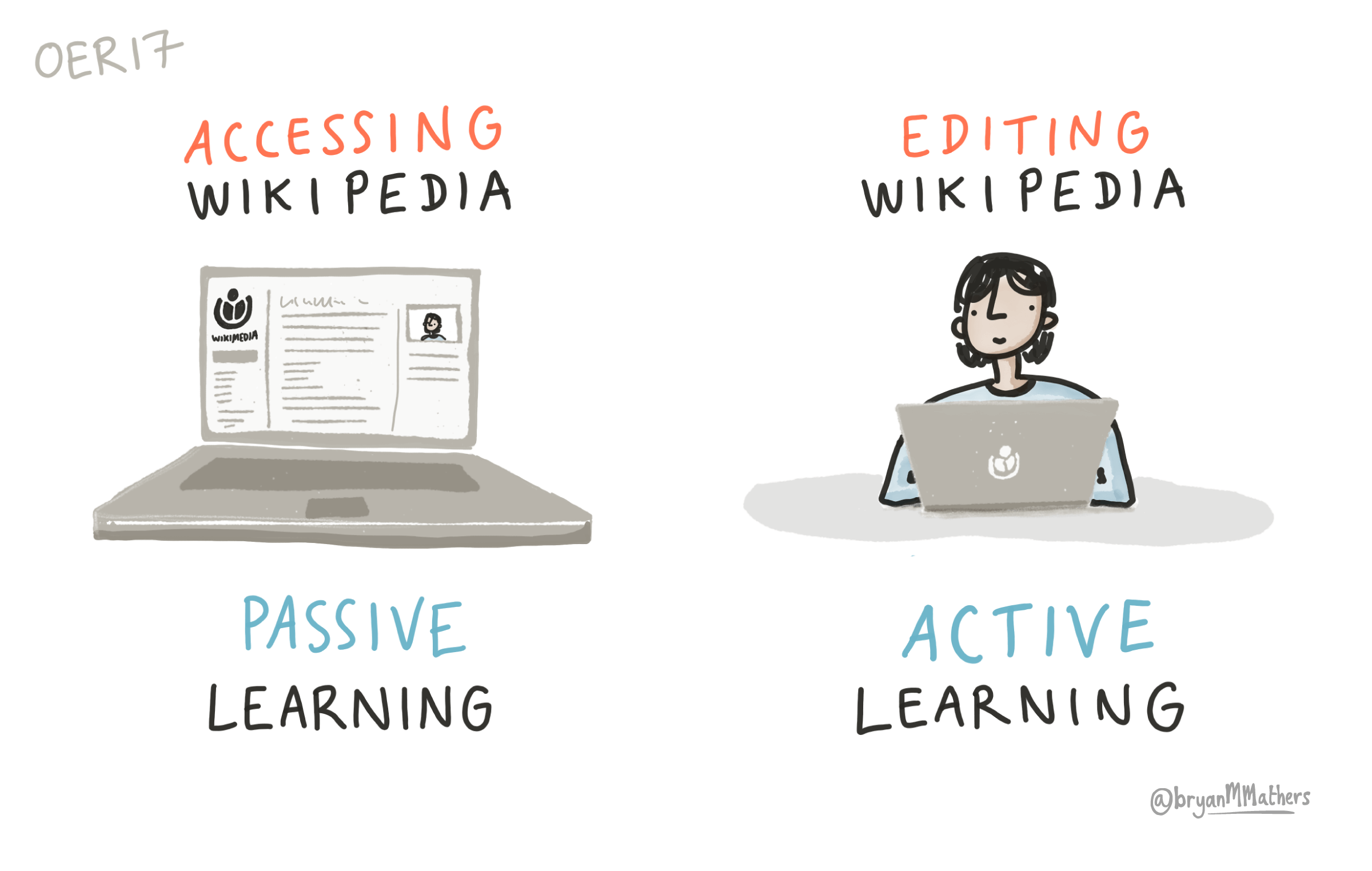 Illustration comparing accessing Wikipedia as passive versus editing Wikipedia as active learning